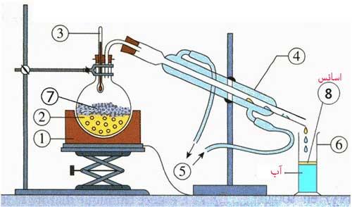 کارگاه آموزشی  روشهای مختلف اسانس گیری گیاهان دارویی و معطر